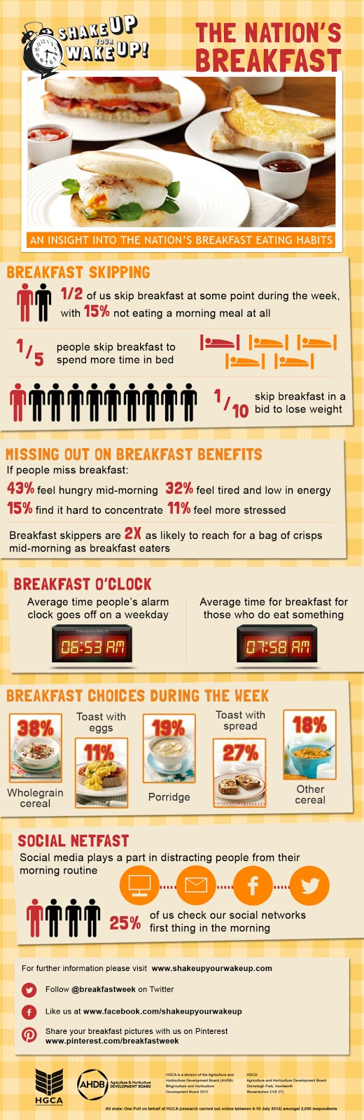 The Nations Breakfast Habits Infographic