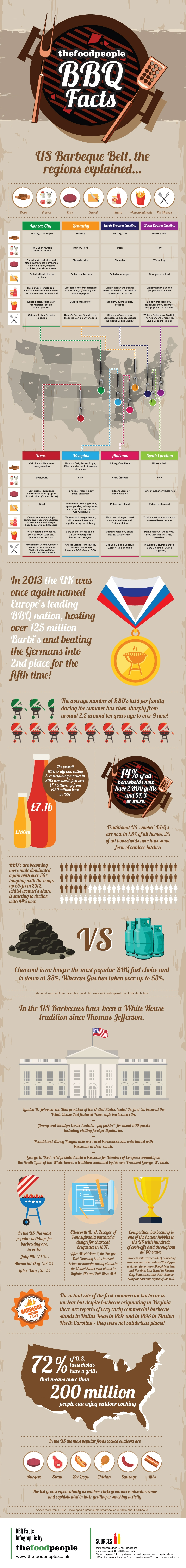 BBQ Infographic